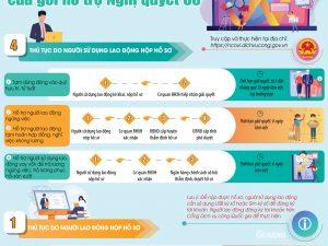 5 dịch vụ công trực tuyến về bảo hiểm xã hội, bảo hiểm thất nghiệp trong triển khai Nghị Quyết 68